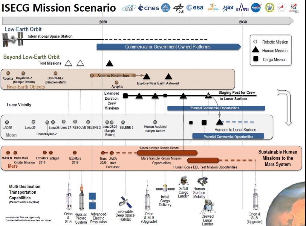ISECG_MissionScenario